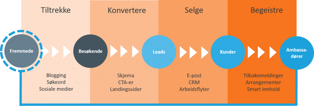 Inbound Marketing og Salg for B2B